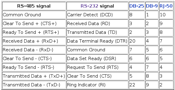 Serial Rs232 To Rj45 Cable