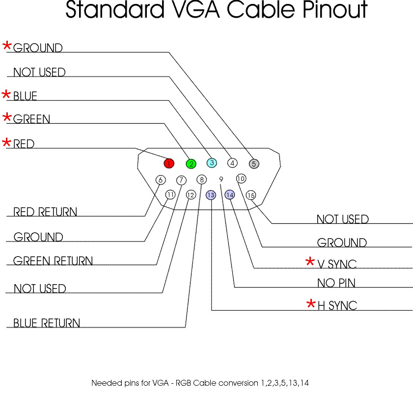 vga cable pinout diagram    pin vga cable pinout  pin vga      pin vga connector pinout moresave image
